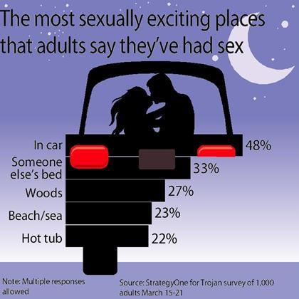 Best places for car sex